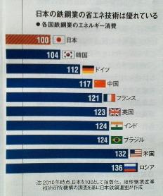 日本の鉄鋼業の省エネ技術は優れている
