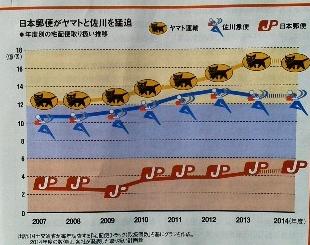 日本郵便がヤマトと佐川を猛追