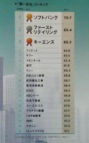 「善い会社」ランキング ベスト20社