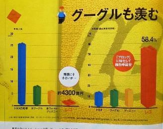 売上高とROE(自己資本利益率)の比較