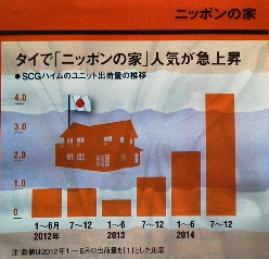 タイで「ニッポンの家」人気が急上昇