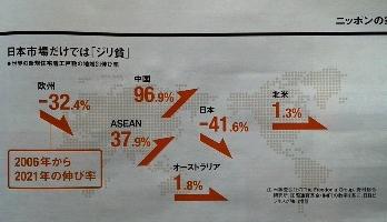 日本市場だけでは「ジリ貧」 世界の新規住宅着工戸数の地域別伸び率