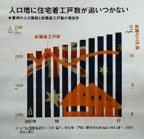 人口増に住宅着工戸数が追いつかない<br />豪州の人口推移と新築着工戸数の増加率