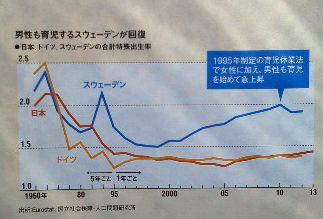 男性も育児するスウェーデンが回復<br />・ 日本、ドイツ、スウェーデンの合計特殊出生率