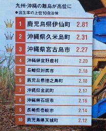 九州・沖縄の離島が高位に<br />・出生率の上位10自治体