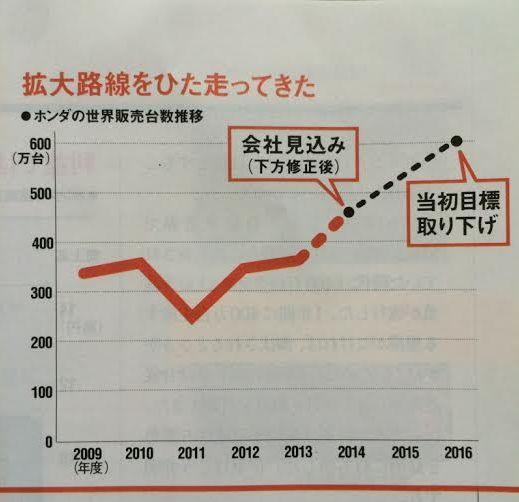 拡大路線をひた走ってきた<br />・ホンダの世界販売台数推移