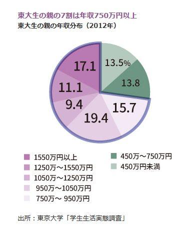 東大生の親の7割は年収750万円以上<br />・東大生の親の年収分布(2012年)