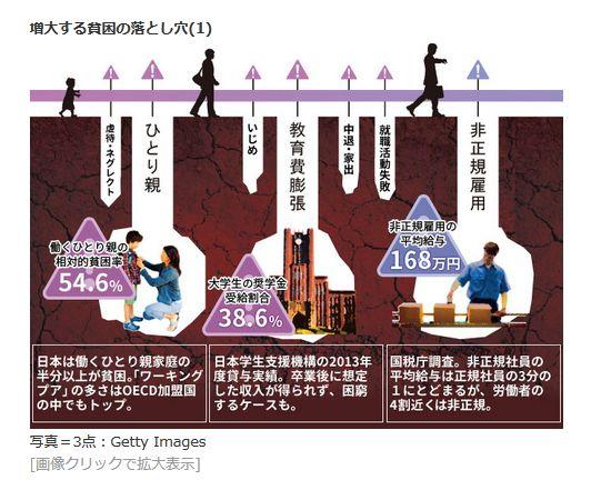 増大する貧困の落とし穴(1)