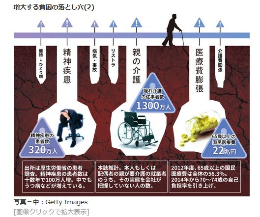 増大する貧困の落とし穴(2)