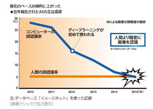 進化のペースが劇的に上がった<br />・近年報告されたAIの主な成果