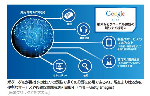 Google 検索からグローバル課題の<br />解決まで視野に