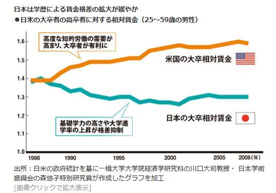 日本は学歴による賃金格差の拡大は緩やか<br />・日米の大学者の高卒者に対する相対賃金<br />(25~59歳の男性)
