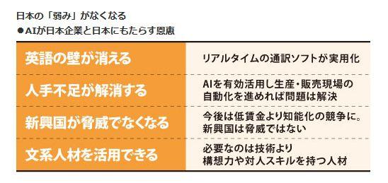 日本の「弱み」がなくなる<br />・AIが日本企業と日本にもたらす恩恵