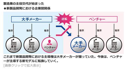 製造業の主役交代が始まった<br />・新製品開発における企業間関係