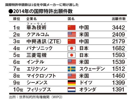 国際特許申請数は1位を中国メーカーに<br /> 明け渡した<br />・2014年の国際特許出願件数
