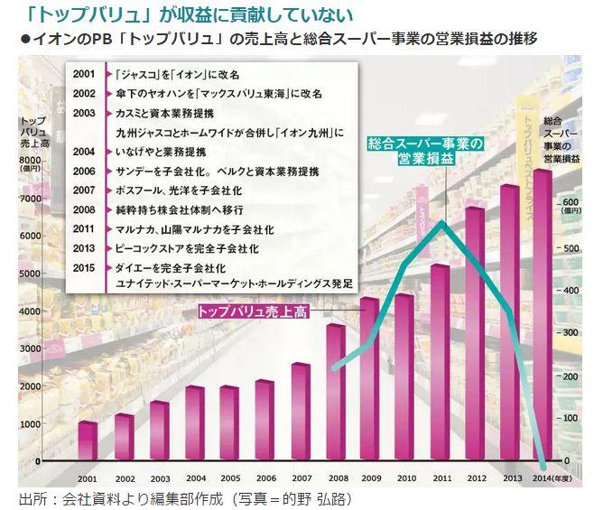 トップバリュが収益に貢献していない<br />・イオンのPB「トップバリュ」の売上高と総合スーパー事業<br /> の営業損益の推移