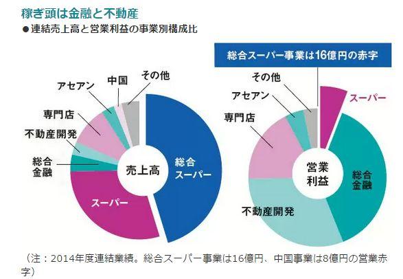稼ぎ頭は金融と不動産<br />・連結売上高と営業利益の事業別構成比