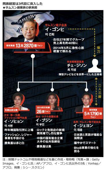 同族経営は3代目に突入した<br />・サムスン創業家の家系図