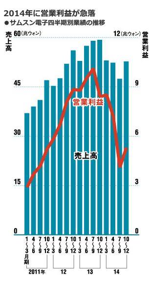 2014年に営業利益が急落<br />・サムスン電子四半期別業績の推移