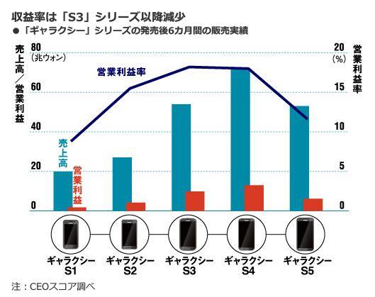 収益率は「S3」シリーズ以降減少<br />・「ギャラクシー」シリーズの発売後6カ月間の販売実績