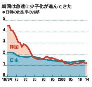 韓国は急速に少子化が進んできた<br />・日韓の出生率の推移