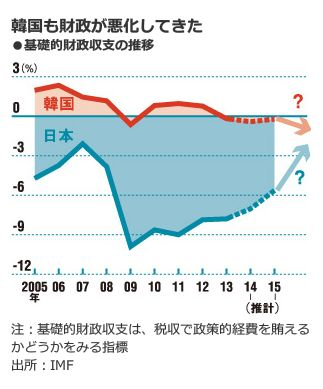 韓国も財政が悪化してきた<br />・基礎的財政収支の推移