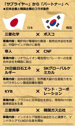 「サプライヤー」から「パートナー」へ<br />・日本企業と韓国企業のコラボ案件