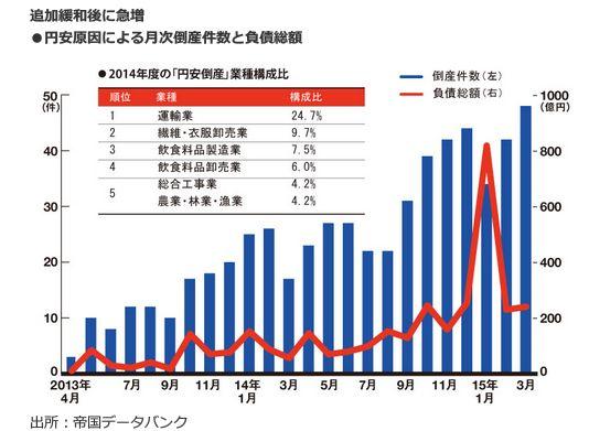 追加緩和後に急増<br />・円安原因による月次倒産件数と負債総額