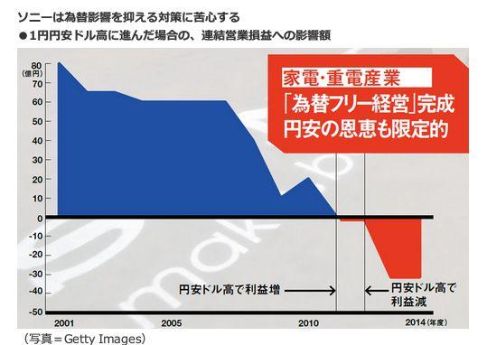 ソニーは為替影響を抑える対策に苦心する<br />・1円円安ドル高に進んだ場合の、連結営業損益への影響額