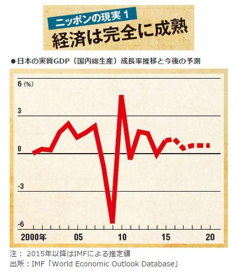 ニッポンの現実1<br />経済は完全に成熟