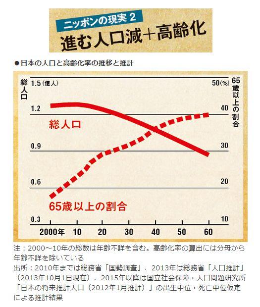ニッポンの現実2<br />進む人口減+高齢化