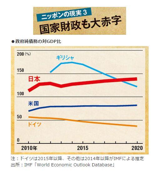 ニッポンの現実3<br />国家財政も大赤字