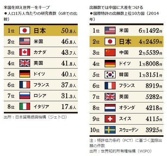 米国を抑え世界一をキープ<br />・人口1万人当たりの研究者数(G8での比較)<br />出願数では中国に大差をつける<br />・国際特許の出願数上位10カ国(2014年)