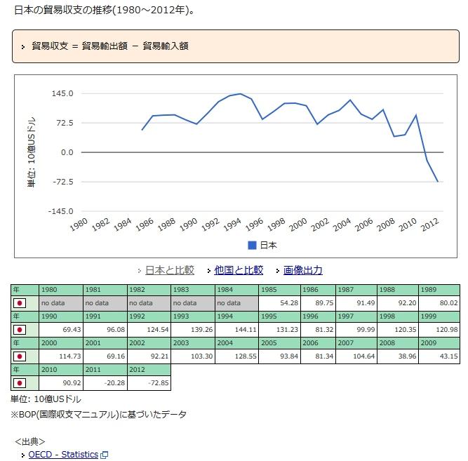 日本の貿易収支の推移
