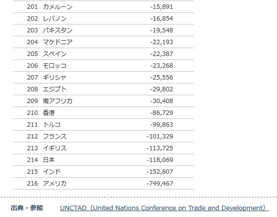貿易収支 国別ランキング統計・推移