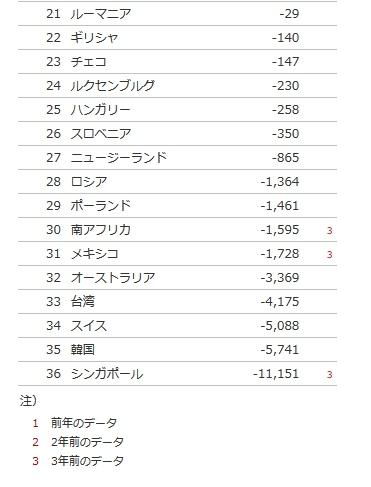 技術貿易収支 国別ランキング統計・推移 2012年