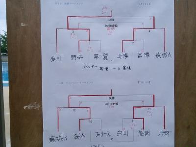 蕪城30周年U10トーナメント
