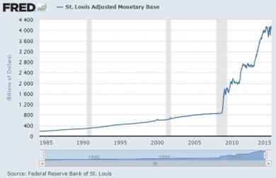 ベースマネー 米国 貨幣