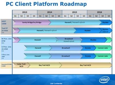 Intelの2016年末までのロードマップ (2015年5月15日)