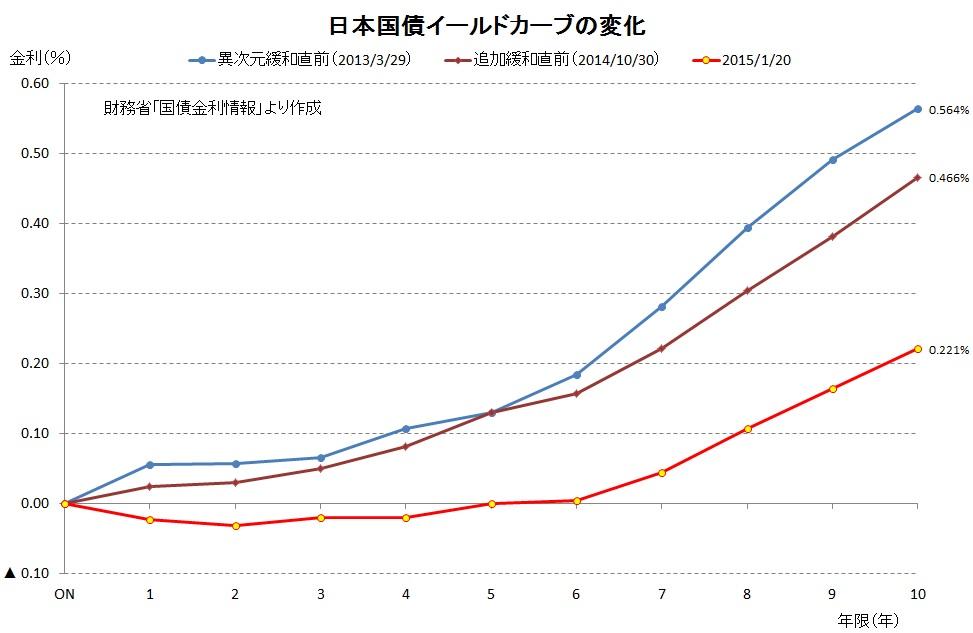 日本イールドカーブ20150120