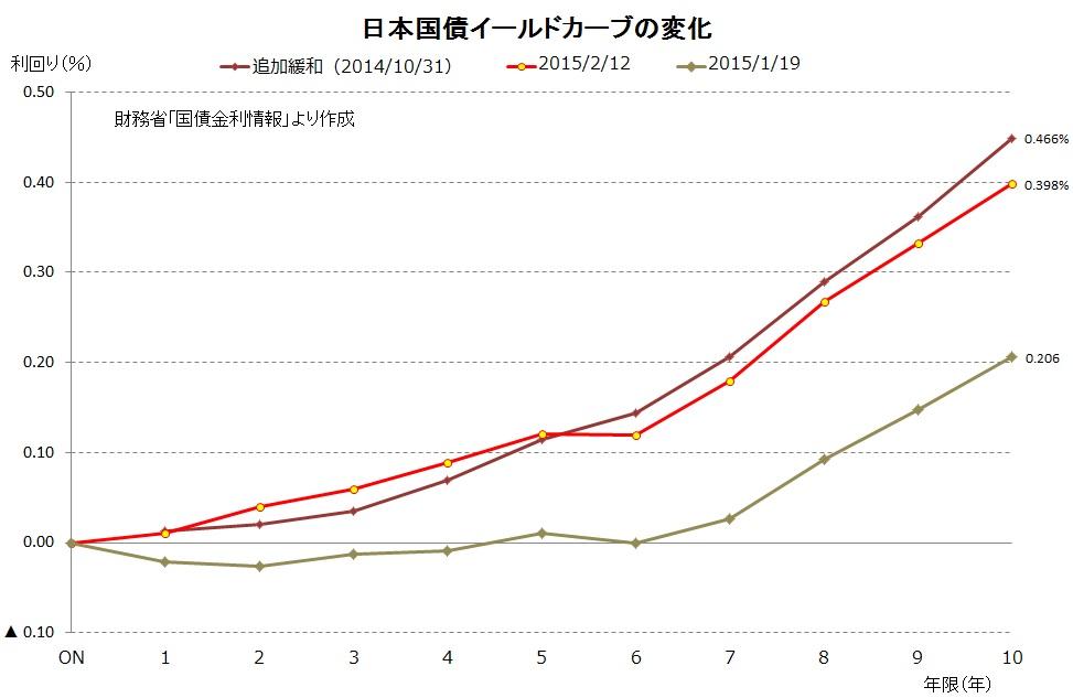 日本イールドカーブ(追加緩和後)