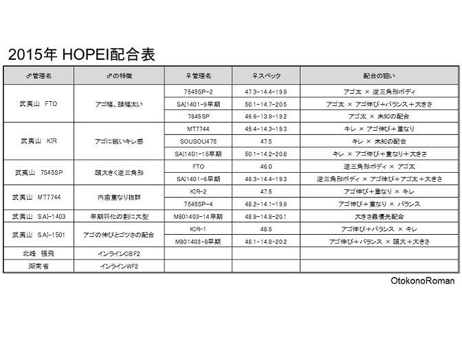 2015年配合表