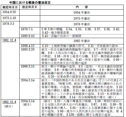 中国 憲法改正