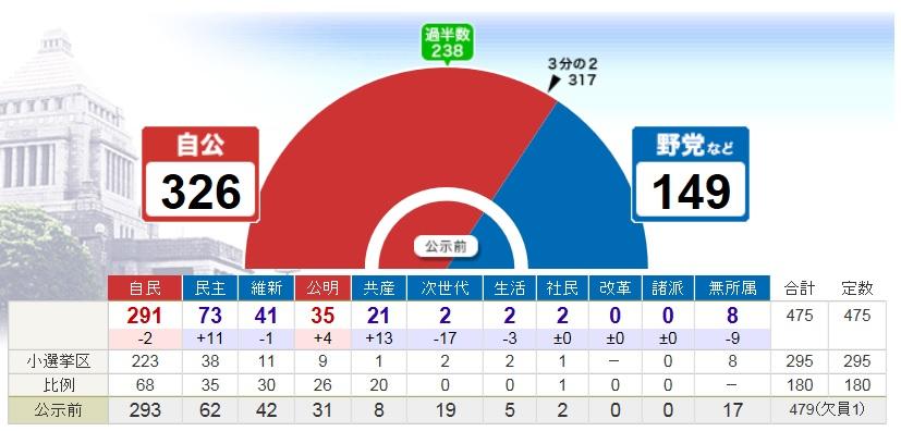 衆院選 2014-1