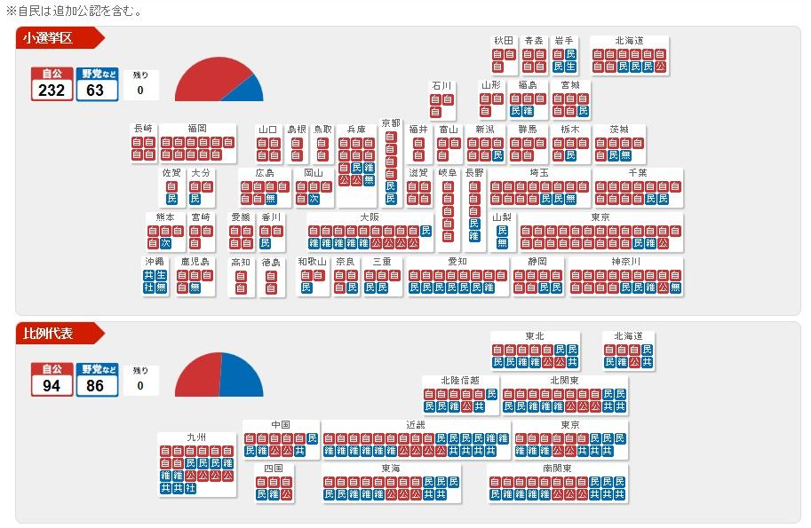 衆院選 2014-2