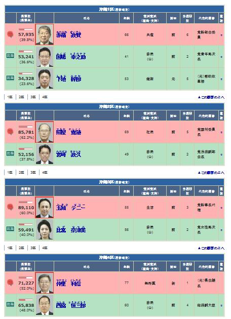 【小選挙区】沖縄