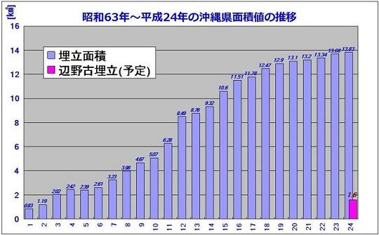 沖縄県面積値の推移