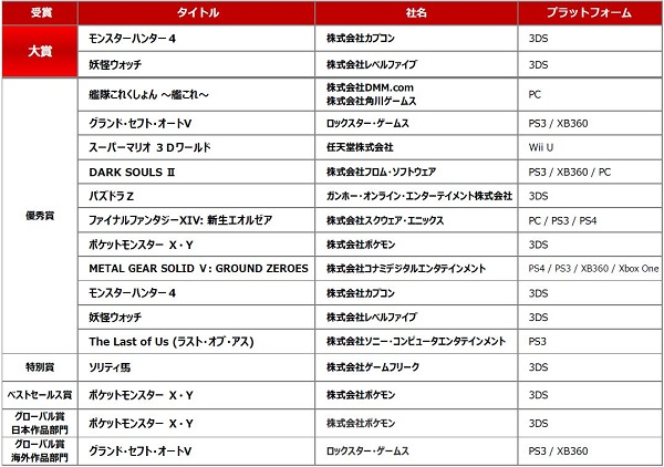 2015年度 日本ゲーム大賞 一般投票 4月6日から投票開始