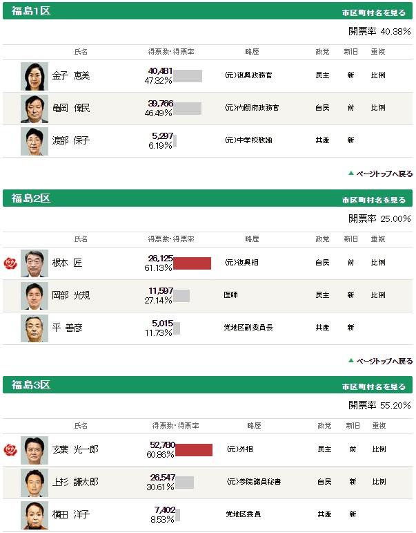 福島選挙区