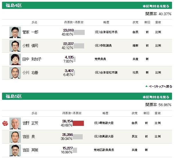 福島選挙区2